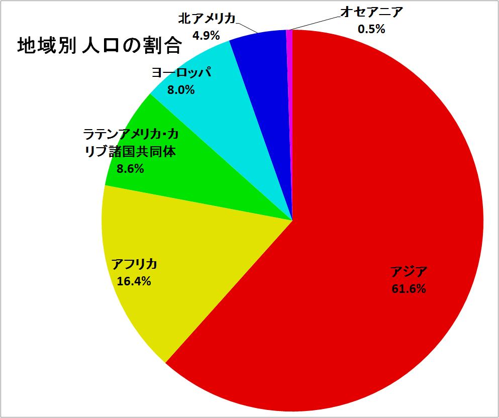 の 人口 ランキング 国 世界 世界・人口ランキング(UN版)