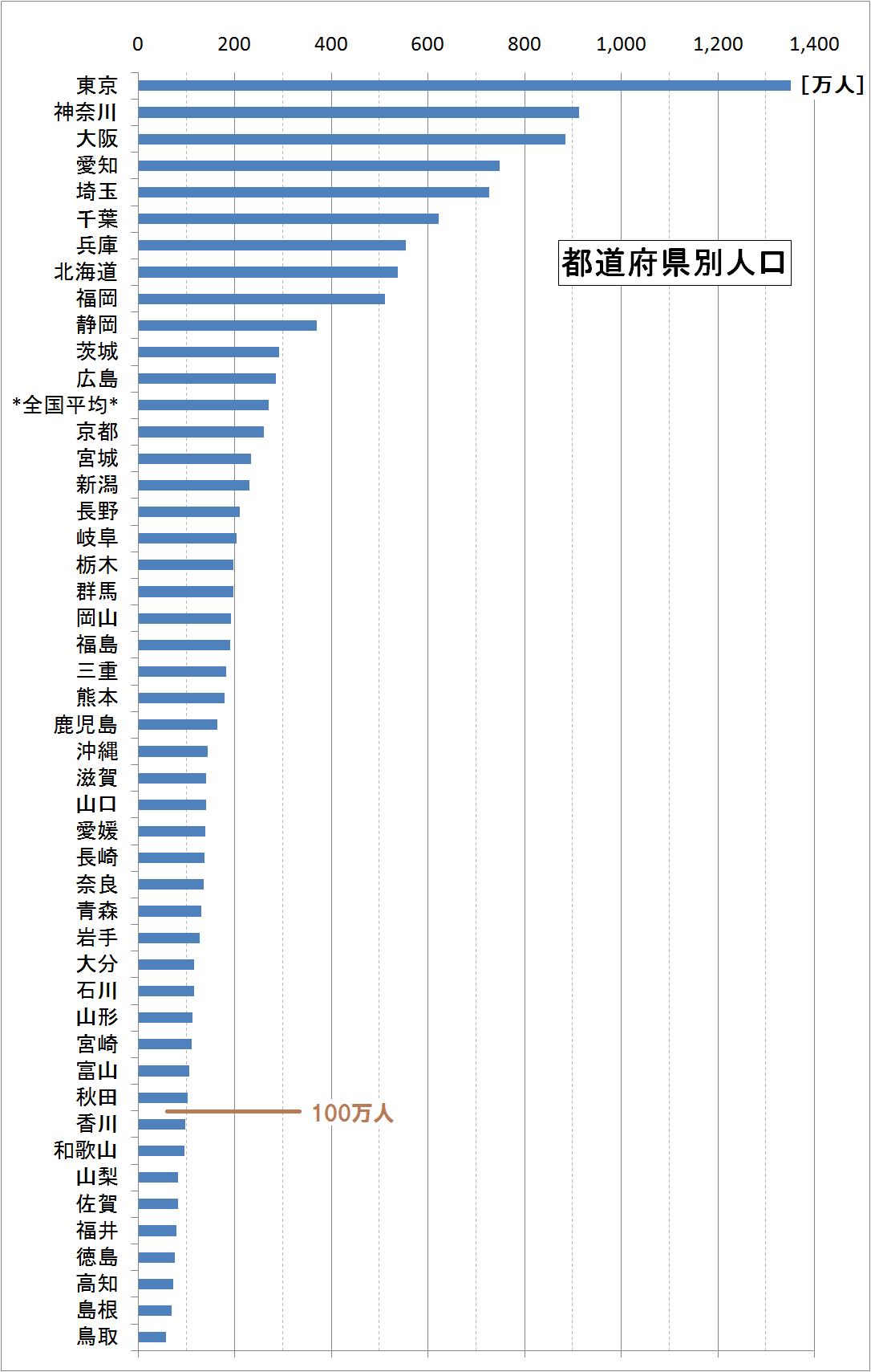 密度 ランキング 日本 人口