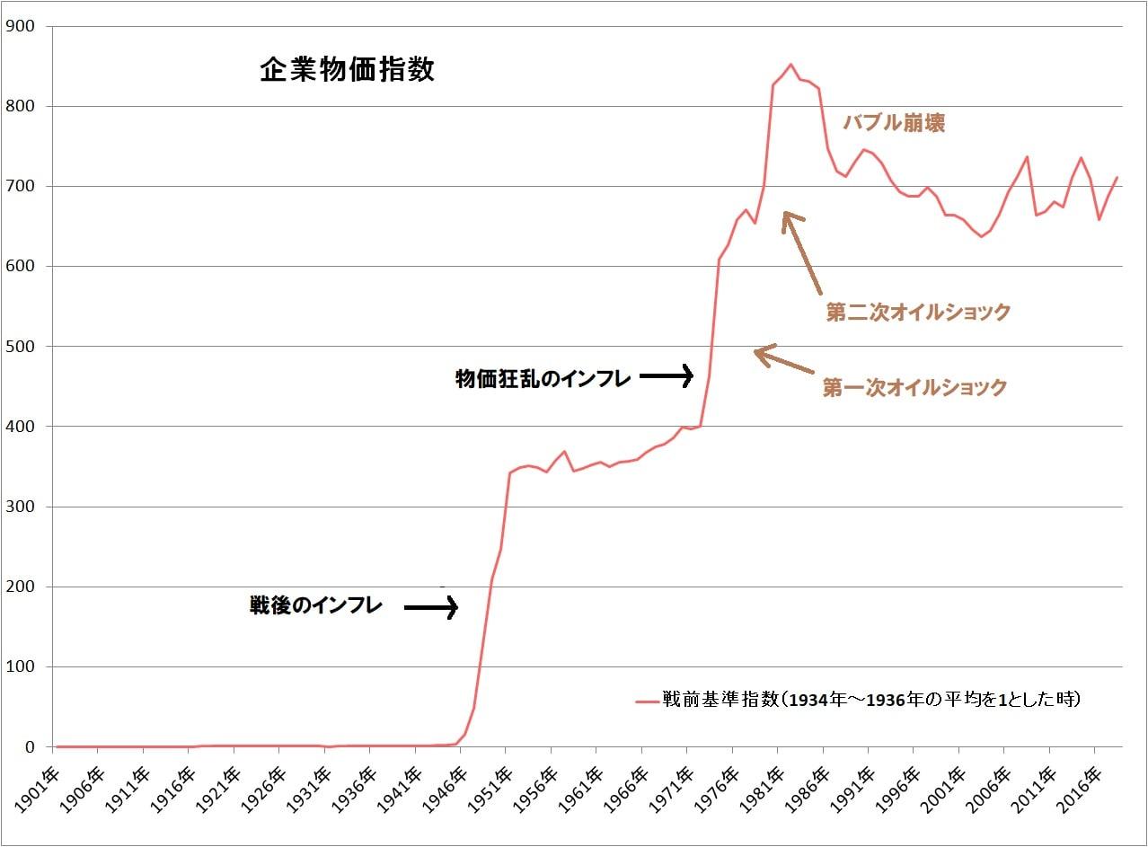 30 年 物価 昭和